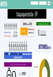 Plataforma digital reúne dados dos municípios paulistas